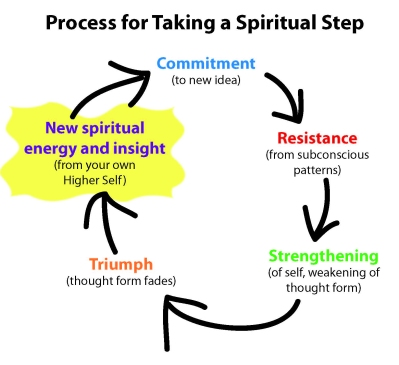 process-for-taking-a-spiritual-step
